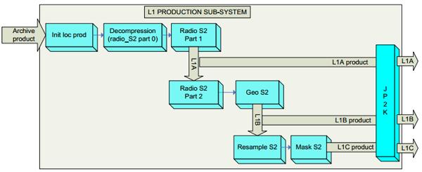 S2-GPP schema